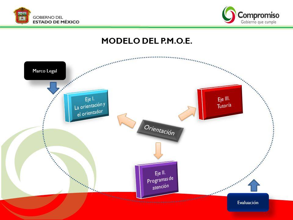 MODELO DEL P.M.O.E. Evaluación Marco Legal