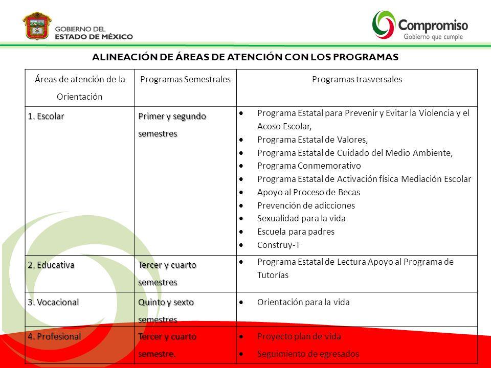 Áreas de atención de la Orientación Programas SemestralesProgramas trasversales 1. Escolar Primer y segundo semestres Programa Estatal para Prevenir y
