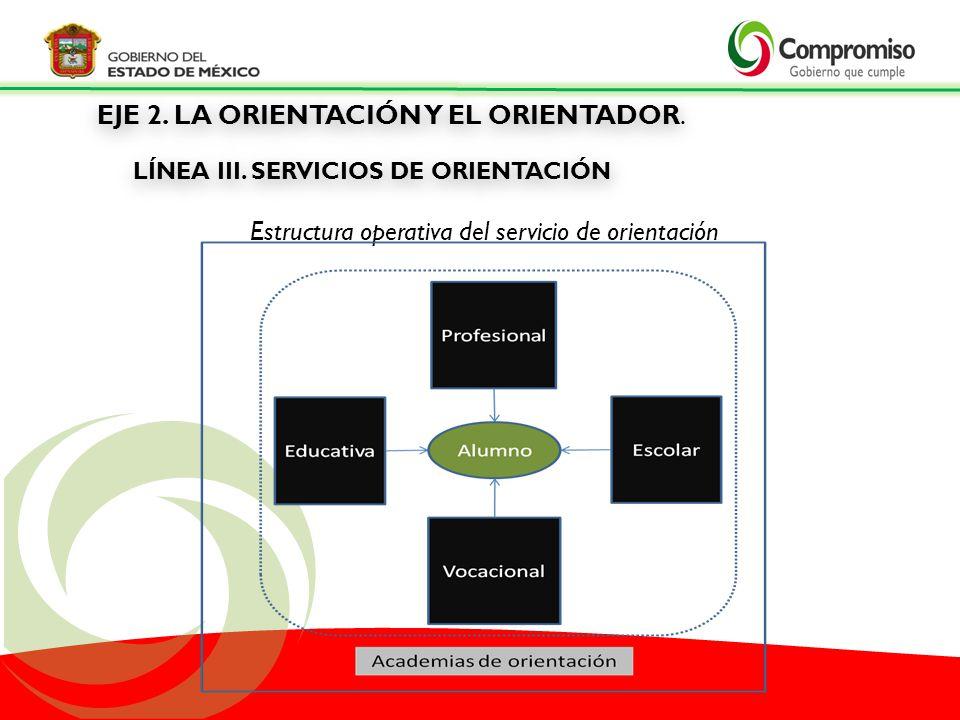 Estructura operativa del servicio de orientación EJE 2. LA ORIENTACIÓN Y EL ORIENTADOR. LÍNEA III. SERVICIOS DE ORIENTACIÓN EJE 2. LA ORIENTACIÓN Y EL