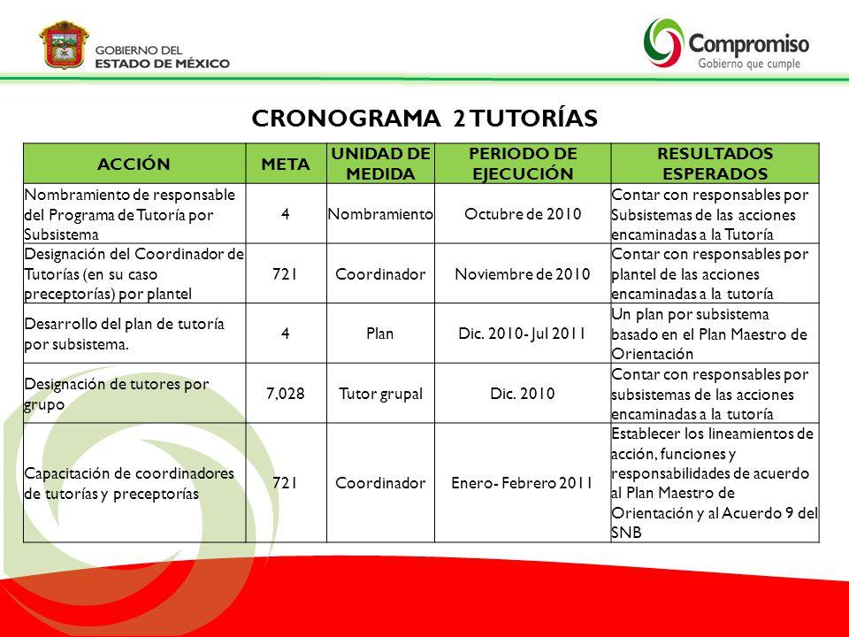 CRONOGRAMA 2 TUTORÍAS ACCIÓNMETA UNIDAD DE MEDIDA PERIODO DE EJECUCIÓN RESULTADOS ESPERADOS Nombramiento de responsable del Programa de Tutoría por Su