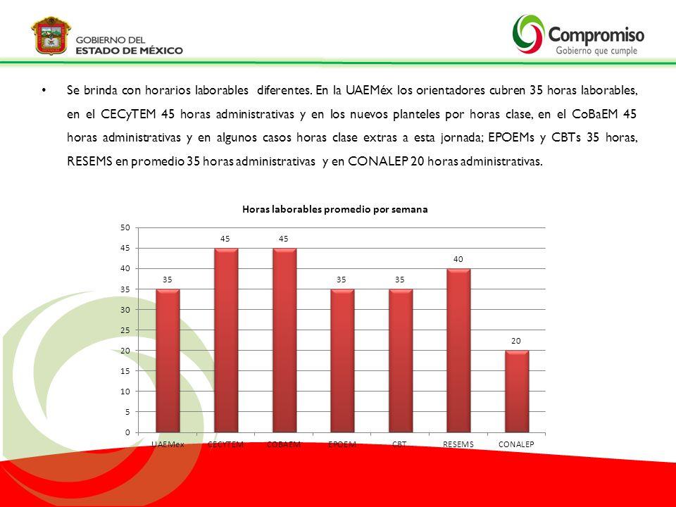 Se brinda con horarios laborables diferentes. En la UAEMéx los orientadores cubren 35 horas laborables, en el CECyTEM 45 horas administrativas y en lo