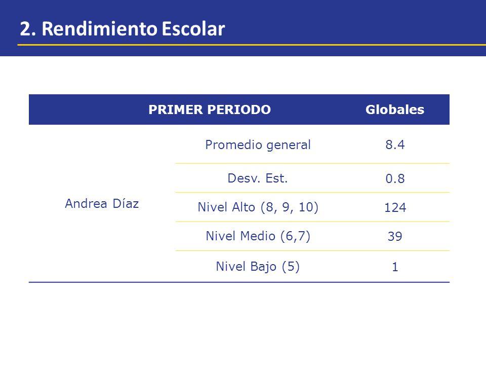 2.Rendimiento Escolar PRIMER PERIODOGlobales Andrea Díaz Promedio general8.4 Desv.