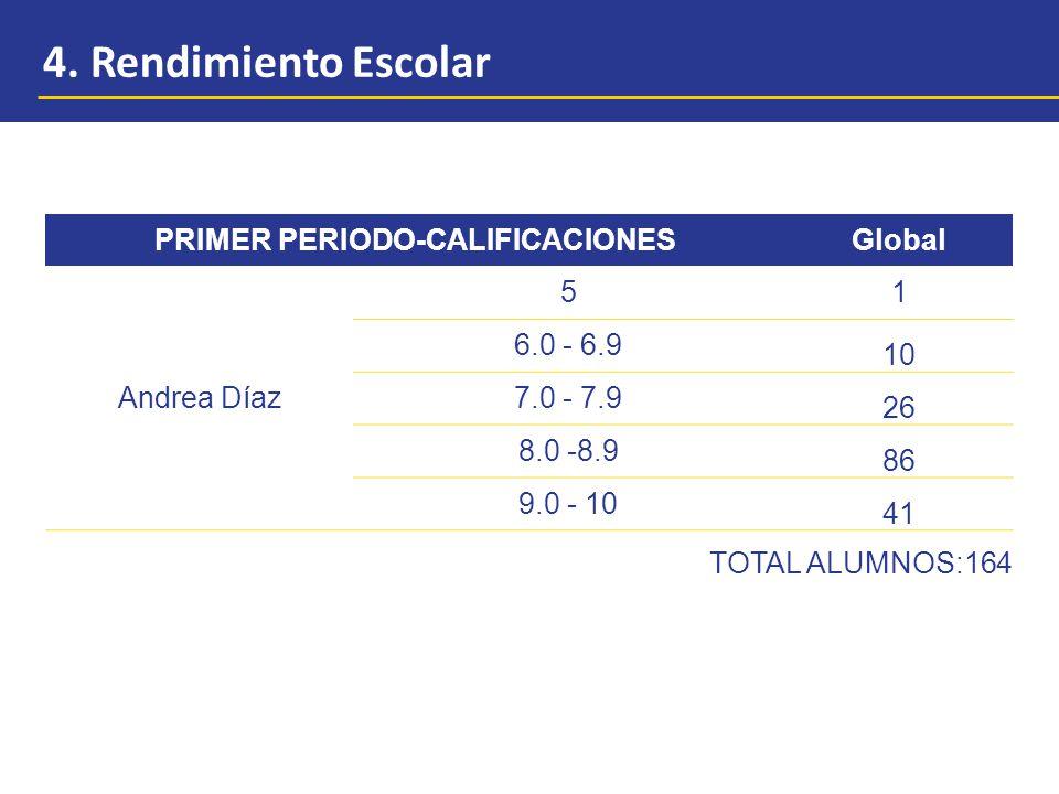 PRIMER PERIODO-CALIFICACIONESGlobal Andrea Díaz 51 6.0 - 6.9 10 7.0 - 7.9 26 8.0 -8.9 86 9.0 - 10 41 TOTAL ALUMNOS:164 4.