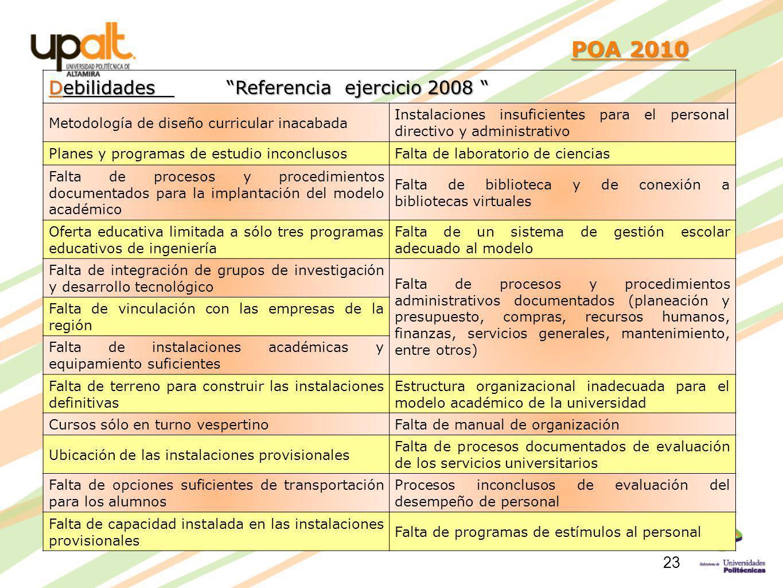 POA 2010 POA 2010 Debilidades Referencia ejercicio 2008 Debilidades Referencia ejercicio 2008 Metodología de diseño curricular inacabada Instalaciones