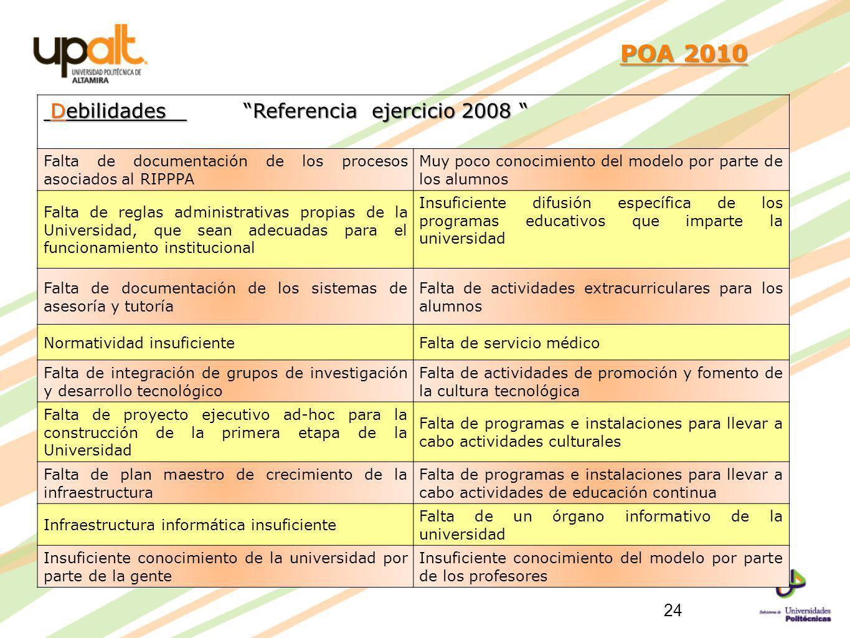 POA 2010 POA 2010 Debilidades Referencia ejercicio 2008 Debilidades Referencia ejercicio 2008 Falta de documentación de los procesos asociados al RIPP