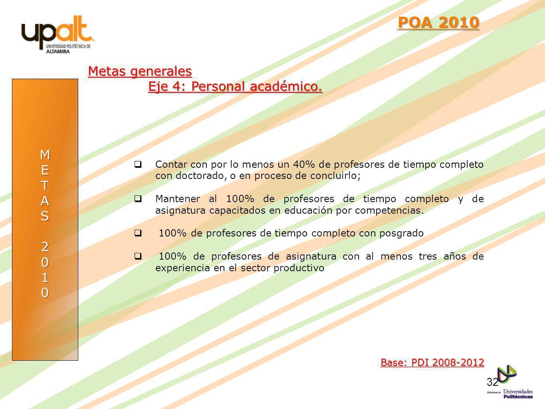 METAS2010 POA 2010 POA 2010 Base: PDI 2008-2012 Metas generales Eje 4: Personal académico. Contar con por lo menos un 40% de profesores de tiempo comp