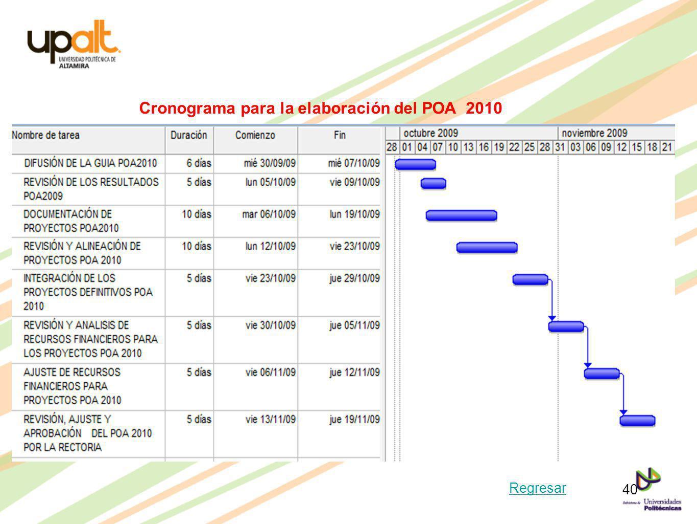 Cronograma para la elaboración del POA 2010 Regresar 40
