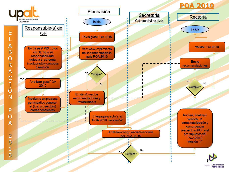 ELABORACIÓNPOA2010 POA 2010 POA 2010Inicio Envía guía POA 2010 En base al PDI ubica los OE bajo su responsabilidad, detecta al personal involucrado y