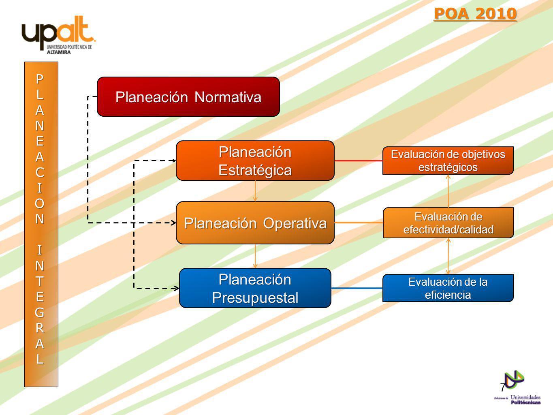 PLANEACIONINTEGRAL POA 2010 POA 2010 Planeación Normativa Planeación Estratégica Planeación Operativa Planeación Presupuestal Evaluación de objetivos