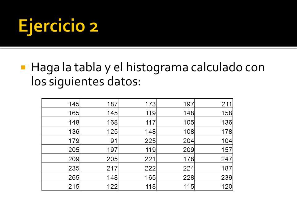Haga la tabla y el histograma calculado con los siguientes datos: 145187173197211 165145119148158 148168117105136 125148108178 17991225204104 205197119209157 209205221178247 235217222224187 265148165228239 215122118115120