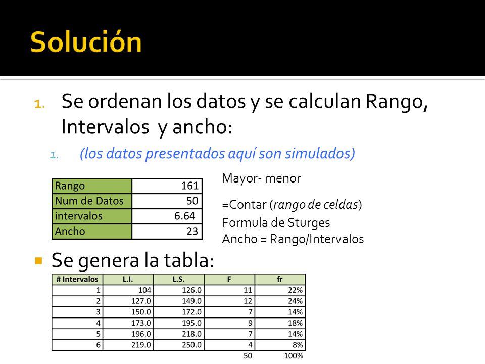 1. Se ordenan los datos y se calculan Rango, Intervalos y ancho: 1.