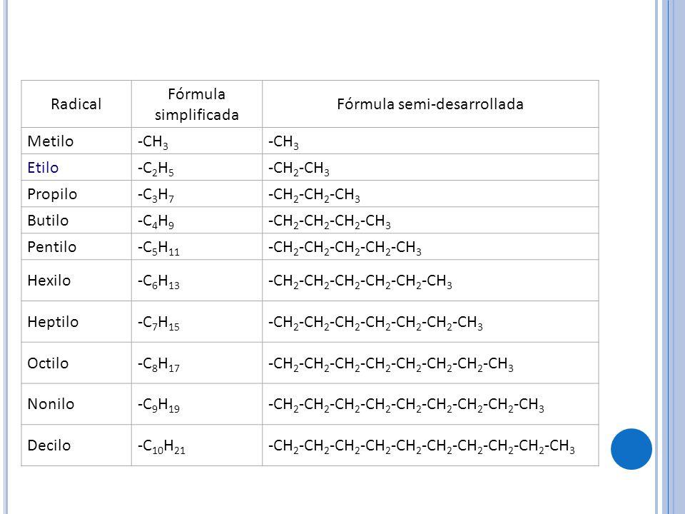 Radical Fórmula simplificada Fórmula semi-desarrollada Metilo-CH 3 Etilo-C 2 H 5 -CH 2 -CH 3 Propilo-C 3 H 7 -CH 2 -CH 2 -CH 3 Butilo-C 4 H 9 -CH 2 -CH 2 -CH 2 -CH 3 Pentilo-C 5 H 11 -CH 2 -CH 2 -CH 2 -CH 2 -CH 3 Hexilo-C 6 H 13 -CH 2 -CH 2 -CH 2 -CH 2 -CH 2 -CH 3 Heptilo-C 7 H 15 -CH 2 -CH 2 -CH 2 -CH 2 -CH 2 -CH 2 -CH 3 Octilo-C 8 H 17 -CH 2 -CH 2 -CH 2 -CH 2 -CH 2 -CH 2 -CH 2 -CH 3 Nonilo-C 9 H 19 -CH 2 -CH 2 -CH 2 -CH 2 -CH 2 -CH 2 -CH 2 -CH 2 -CH 3 Decilo-C 10 H 21 -CH 2 -CH 2 -CH 2 -CH 2 -CH 2 -CH 2 -CH 2 -CH 2 -CH 2 -CH 3