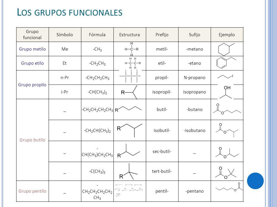 L OS GRUPOS FUNCIONALES Grupo funcional SímboloFórmulaEstructuraPrefijoSufijoEjemplo Grupo metiloMe-CH 3 metil--metano Grupo etiloEt-CH 2 CH 3 etil--etano Grupo propilo n-Pr-CH 2 CH 2 CH 3 propil-N-propano i-Pr-CH(CH 3 ) 2 isopropil-isopropano Grupo butilo _-CH 2 CH 2 CH 2 CH 3 butil--butano _-CH 2 CH(CH 3 ) 2 isobutil--isobutano _ - CH(CH 3 )CH 2 CH 3 sec-butil-_ _-C(CH 3 ) 3 tert-butil-_ Grupo pentilo_ - CH 2 CH 2 CH 2 CH 2 CH 3 pentil--pentano