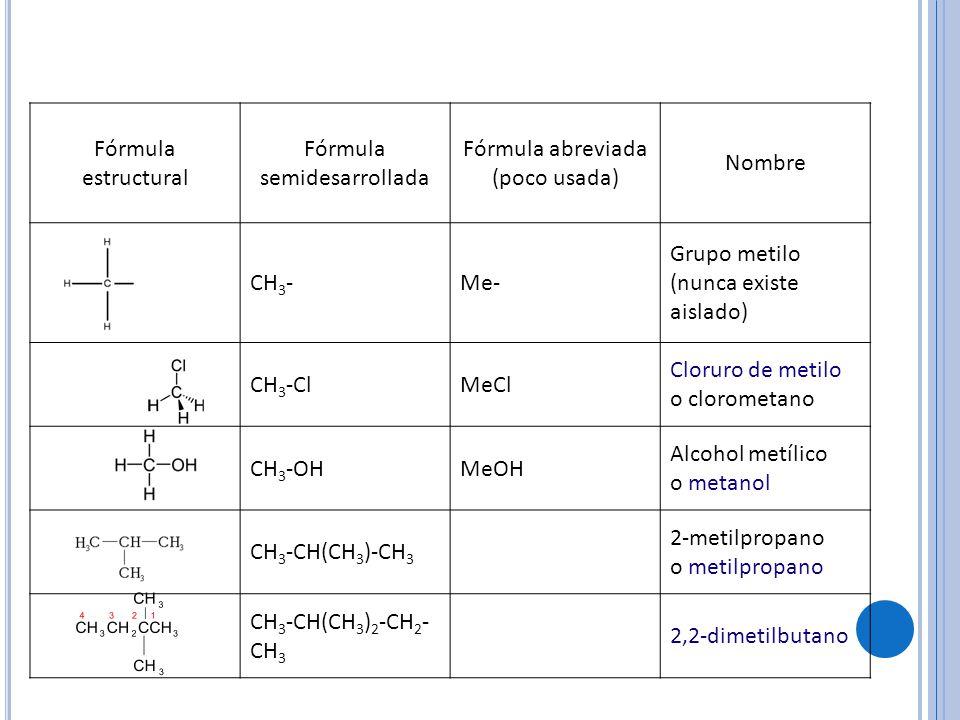 Fórmula estructural Fórmula semidesarrollada Fórmula abreviada (poco usada) Nombre CH 3 -Me- Grupo metilo (nunca existe aislado) CH 3 -ClMeCl Cloruro de metilo o clorometano CH 3 -OHMeOH Alcohol metílico o metanol CH 3 -CH(CH 3 )-CH 3 2-metilpropano o metilpropano CH 3 -CH(CH 3 ) 2 -CH 2 - CH 3 2,2-dimetilbutano