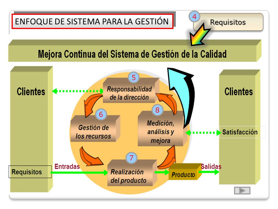 ENFOQUE DE SISTEMA PARA LA GESTIÓN RequisitosRequisitos 5 6 7 8 4