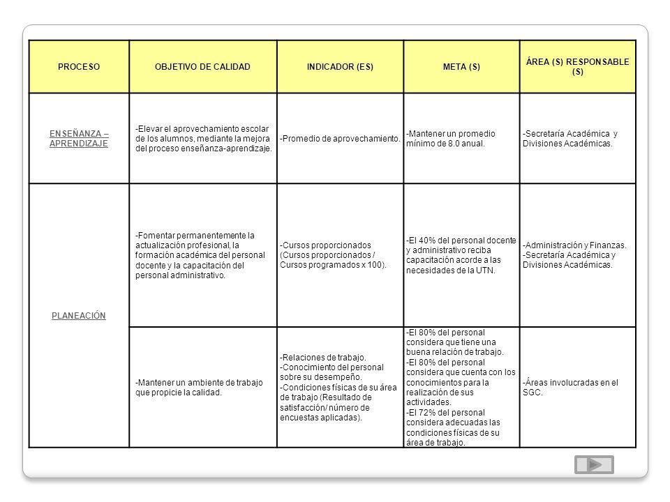 PROCESOOBJETIVO DE CALIDADINDICADOR (ES)META (S) ÁREA (S) RESPONSABLE (S) ENSEÑANZA – APRENDIZAJE -Elevar el aprovechamiento escolar de los alumnos, m