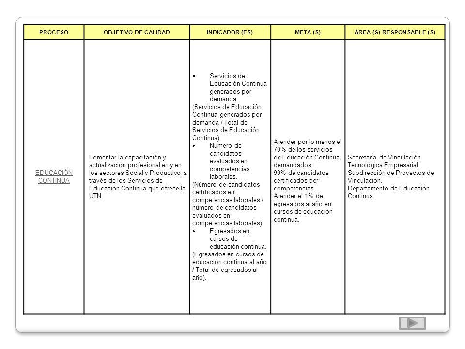 PROCESOOBJETIVO DE CALIDADINDICADOR (ES)META (S)ÁREA (S) RESPONSABLE (S) EDUCACIÓN CONTINUA Fomentar la capacitación y actualización profesional en y