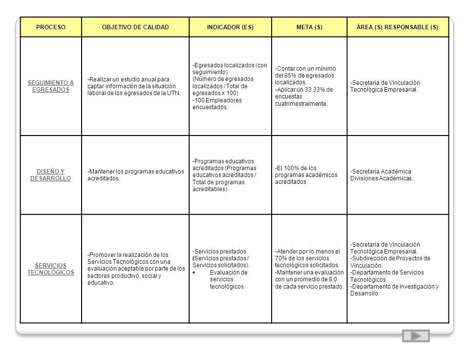 PROCESOOBJETIVO DE CALIDADINDICADOR (ES)META (S)ÁREA (S) RESPONSABLE (S) SEGUIMIENTO A EGRESADOS -Realizar un estudio anual para captar información de