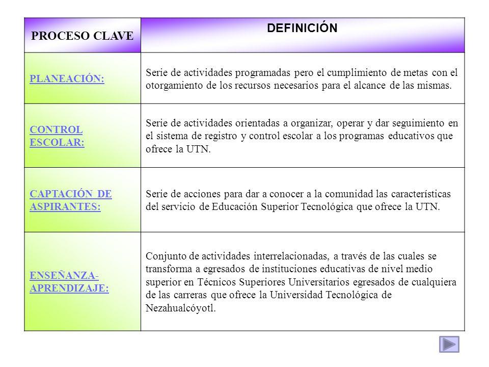 PROCESO CLAVE DEFINICIÓN PLANEACIÓN: Serie de actividades programadas pero el cumplimiento de metas con el otorgamiento de los recursos necesarios par