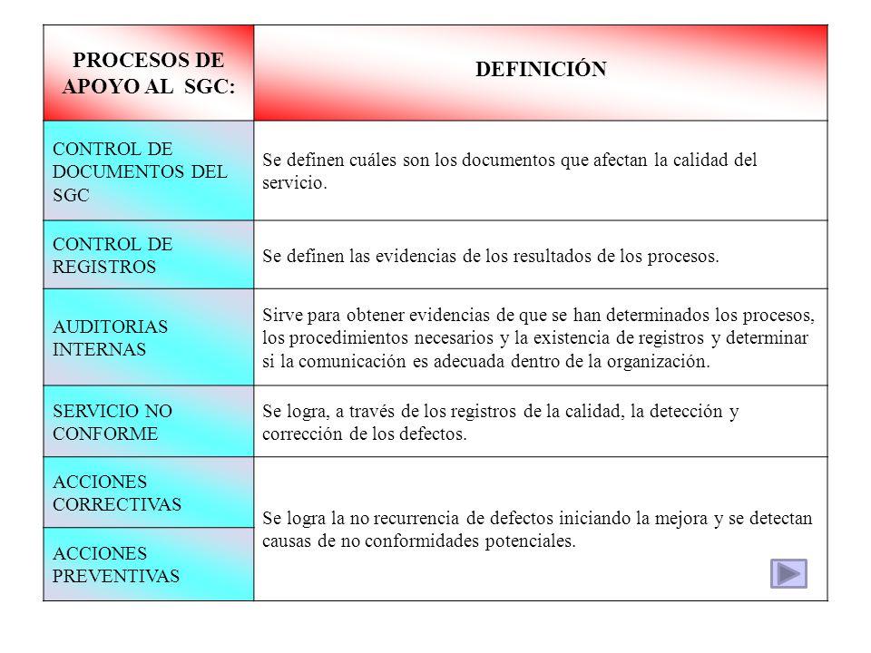 PROCESOS DE APOYO AL SGC: DEFINICIÓN CONTROL DE DOCUMENTOS DEL SGC Se definen cuáles son los documentos que afectan la calidad del servicio. CONTROL D