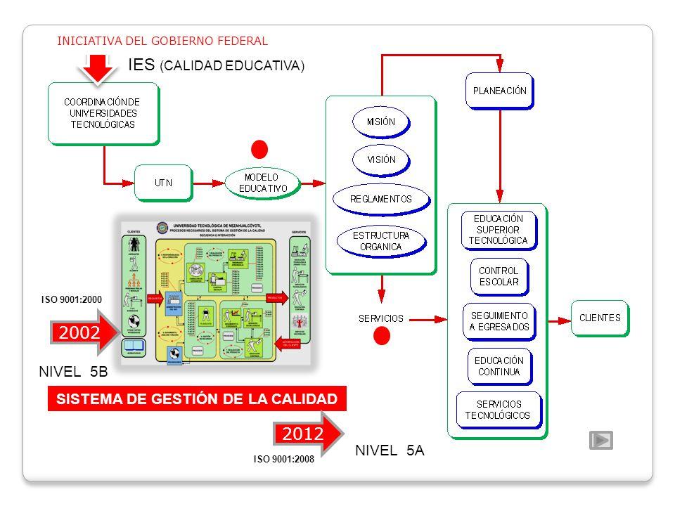 SISTEMA DE GESTIÓN DE LA CALIDAD 2002 2012 INICIATIVA DEL GOBIERNO FEDERAL NIVEL 5B NIVEL 5A ISO 9001:2000 ISO 9001:2008 IES (CALIDAD EDUCATIVA)