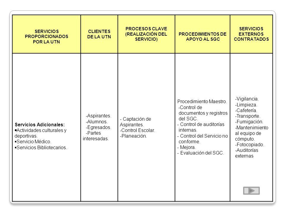 SERVICIOS PROPORCIONADOS POR LA UTN CLIENTES DE LA UTN PROCESOS CLAVE (REALIZACIÓN DEL SERVICIO) PROCEDIMIENTOS DE APOYO AL SGC SERVICIOS EXTERNOS CON