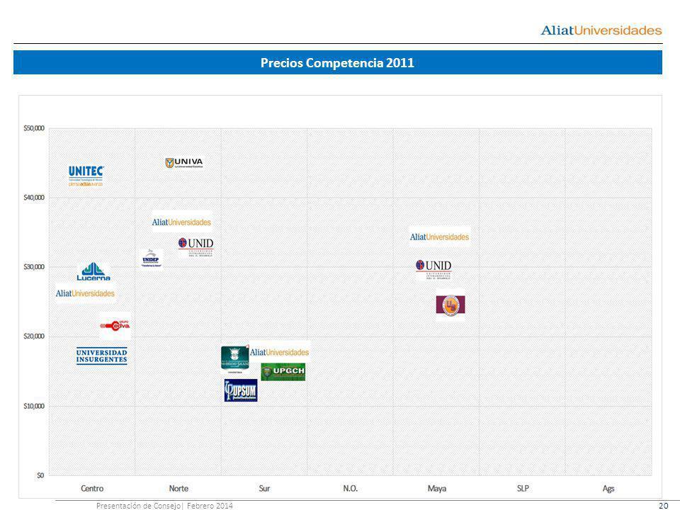 Precios Competencia 2011 Presentación de Consejo| Febrero 2014 20