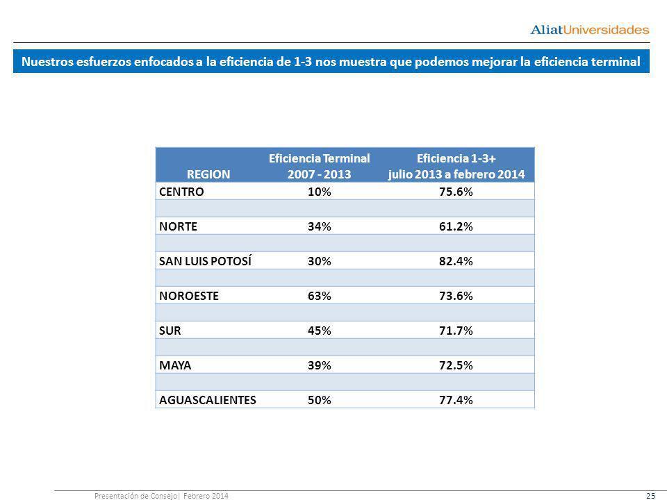 Nuestros esfuerzos enfocados a la eficiencia de 1-3 nos muestra que podemos mejorar la eficiencia terminal Presentación de Consejo| Febrero 2014 25 REGION Eficiencia Terminal 2007 - 2013 Eficiencia 1-3+ julio 2013 a febrero 2014 CENTRO10%75.6% NORTE34%61.2% SAN LUIS POTOSÍ30%82.4% NOROESTE63%73.6% SUR45%71.7% MAYA39%72.5% AGUASCALIENTES50%77.4%