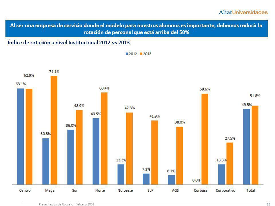 Al ser una empresa de servicio donde el modelo para nuestros alumnos es importante, debemos reducir la rotación de personal que está arriba del 50% Índice de rotación a nivel Institucional 2012 vs 2013 Presentación de Consejo| Febrero 2014 33