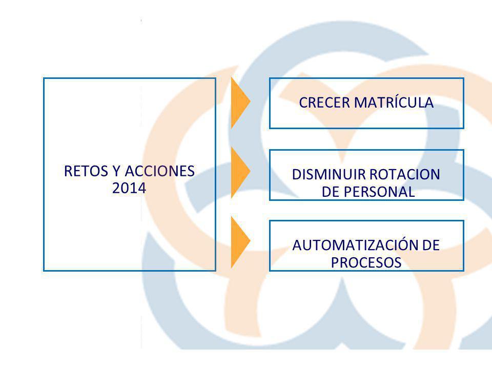 RETOS Y ACCIONES 2014 CRECER MATRÍCULA AUTOMATIZACIÓN DE PROCESOS DISMINUIR ROTACION DE PERSONAL