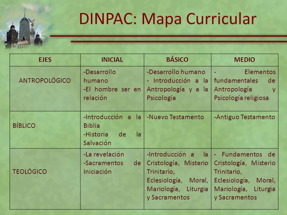 DINPAC: Mapa Curricular EJESINICIALBÁSICOMEDIO ANTROPOLÓGICO -Desarrollo humano -El hombre ser en relación -Desarrollo humano - Introducción a la Antr