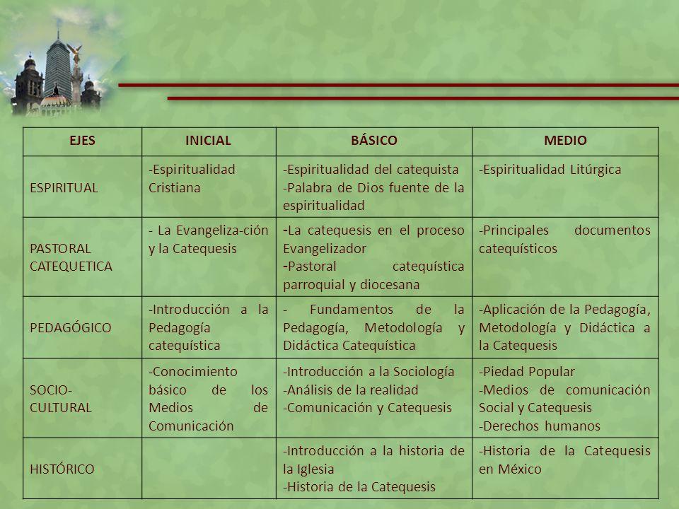EJESINICIALBÁSICOMEDIO ESPIRITUAL -Espiritualidad Cristiana -Espiritualidad del catequista -Palabra de Dios fuente de la espiritualidad -Espiritualida