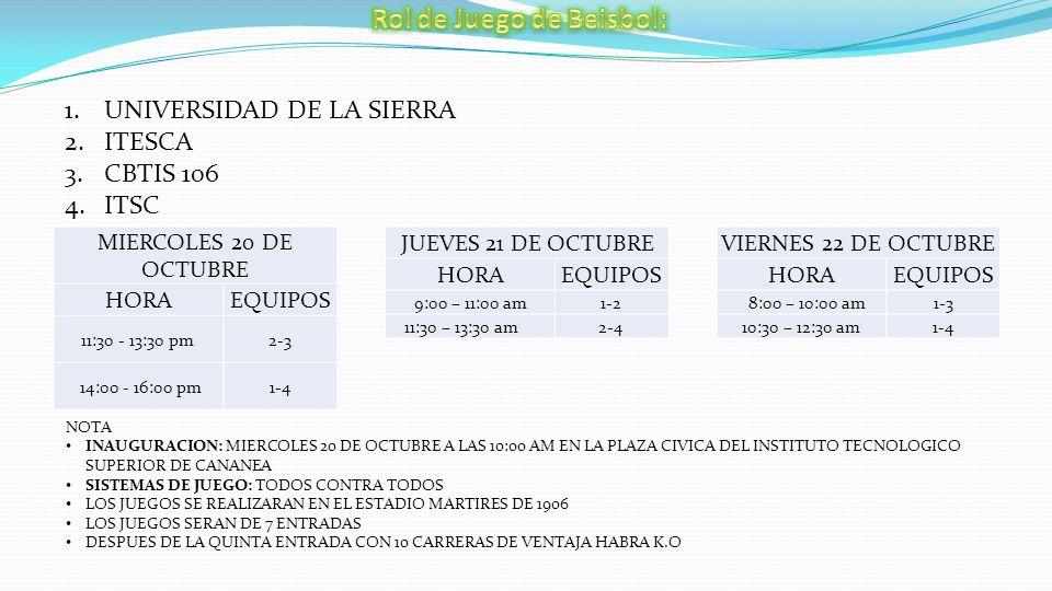1.UNIVERSIDAD DE LA SIERRA 2.ITESCA 3.CBTIS 106 4.ITSC MIERCOLES 20 DE OCTUBRE HORAEQUIPOS 11:30 - 13:30 pm2-3 14:00 - 16:00 pm1-4 JUEVES 21 DE OCTUBRE HORAEQUIPOS 9:00 – 11:00 am1-2 11:30 – 13:30 am2-4 VIERNES 22 DE OCTUBRE HORAEQUIPOS 8:00 – 10:00 am1-3 10:30 – 12:30 am1-4 NOTA INAUGURACION: MIERCOLES 20 DE OCTUBRE A LAS 10:00 AM EN LA PLAZA CIVICA DEL INSTITUTO TECNOLOGICO SUPERIOR DE CANANEA SISTEMAS DE JUEGO: TODOS CONTRA TODOS LOS JUEGOS SE REALIZARAN EN EL ESTADIO MARTIRES DE 1906 LOS JUEGOS SERAN DE 7 ENTRADAS DESPUES DE LA QUINTA ENTRADA CON 10 CARRERAS DE VENTAJA HABRA K.O