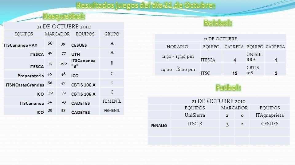 21 DE OCTUBRE HORARIO EQUIPOCARRERAEQUIPOCARRERA 11:30 - 13:30 pm ITESCA 4 UNISIE RRA 1 14:00 - 16:00 pm ITSC 12 CBTIS 106 2 21 DE OCTUBRE 2010 EQUIPOSMARCADOREQUIPOS UniSierra2 0ITAguaprieta PENALES ITSC B 3 2CESUES 21 DE OCTUBRE 2010 EQUIPOSMARCADOREQUIPOSGRUPO ITSCananea «A» 6639 CESUES A ITESCA 40 77 UTH A ITESCA 37 100 ITSCananea B B Preparatoria 49 48 ICO C ITSNCasasGrandes 6842 CBTIS 106 A C ICO 39 72 CBTIS 106 A C ITSCananea 34 23 CADETES FEMENIL ICO 2938 CADETES FEMENIL