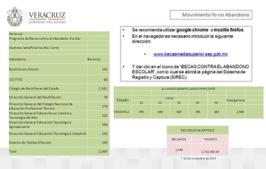 Movimiento Yo no Abandono Veracruz Programa de Becas contra el Abandono Escolar Alumnos beneficiarios 4to. Corte SubsistemaBecarios Bachillerato Estat