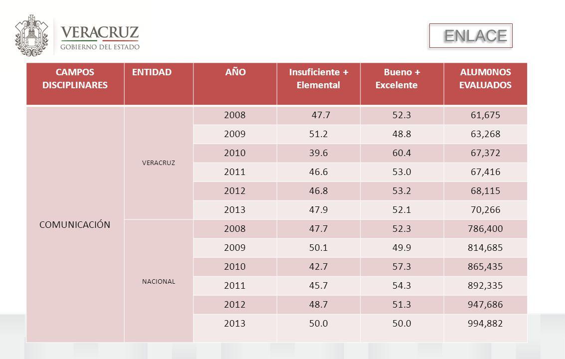 ENLACE CAMPOS DISCIPLINARES ENTIDAD AÑOInsuficiente + Elemental Bueno + Excelente ALUM0NOS EVALUADOS COMUNICACIÓN VERACRUZ 2008 47.752.361,675 200951.