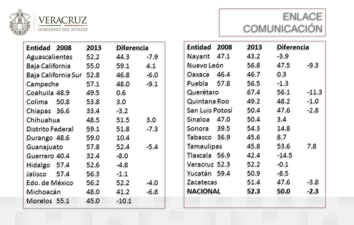 Entidad 2008 2013 Diferencia Aguascalientes 52.2 44.3 -7.9 Baja California 55.0 59.1 4.1 Baja California Sur 52.8 46.8 -6.0 Campeche 57.1 48.0 -9.1 Co