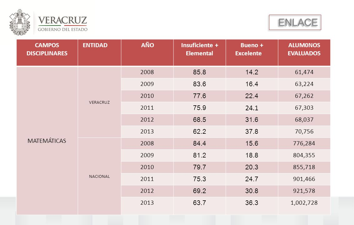 ENLACE CAMPOS DISCIPLINARES ENTIDAD AÑOInsuficiente + Elemental Bueno + Excelente ALUM0NOS EVALUADOS MATEMÁTICAS VERACRUZ 2008 85.814.2 61,474 2009 83