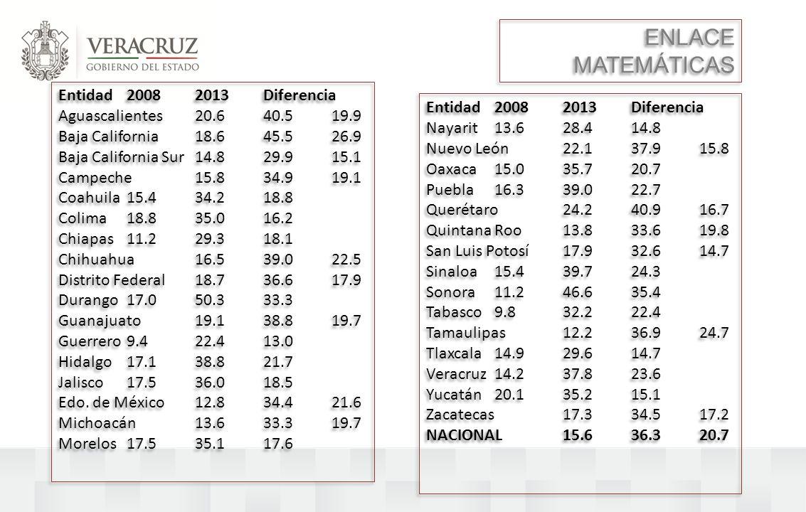 Entidad 2008 2013 Diferencia Aguascalientes 20.6 40.5 19.9 Baja California 18.6 45.5 26.9 Baja California Sur 14.8 29.9 15.1 Campeche 15.8 34.9 19.1 C
