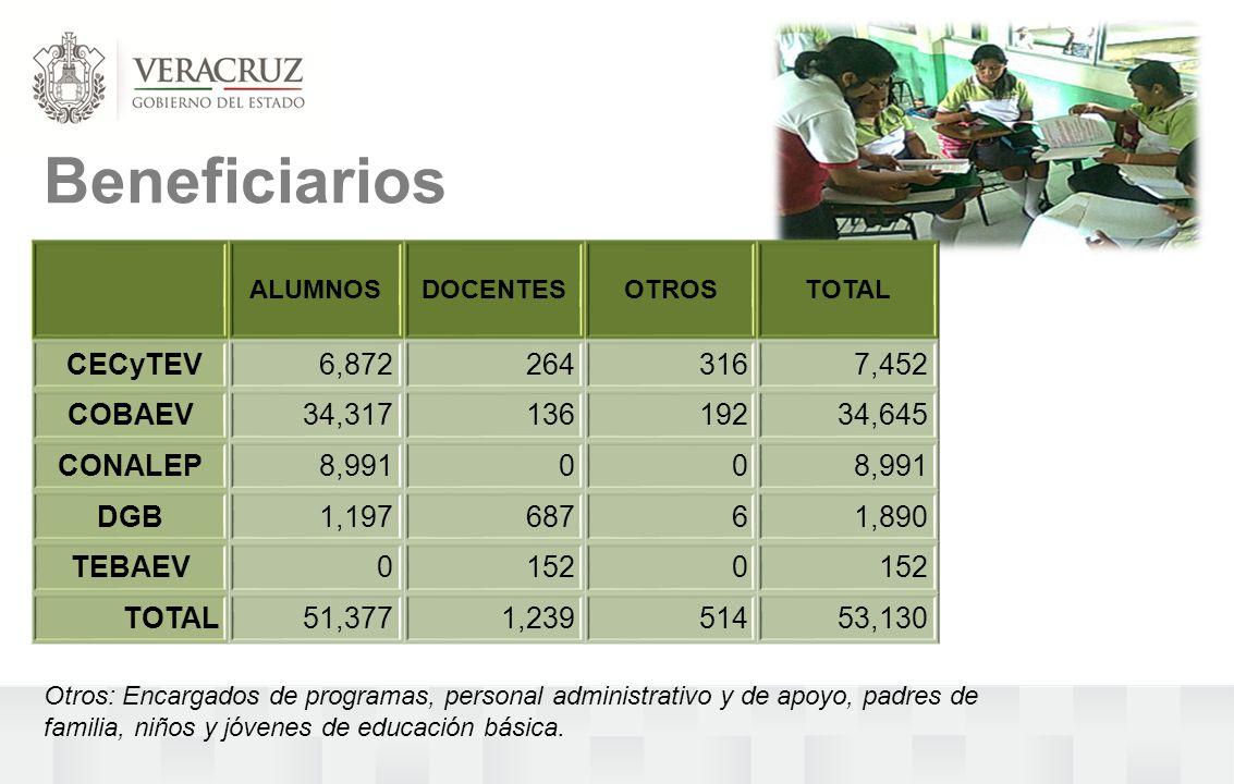 Beneficiarios ALUMNOSDOCENTESOTROSTOTAL CECyTEV6,8722643167,452 COBAEV34,31713619234,645 CONALEP8,99100 DGB1,19768761,890 TEBAEV01520 TOTAL51,3771,23951453,130 Otros: Encargados de programas, personal administrativo y de apoyo, padres de familia, niños y jóvenes de educación básica.