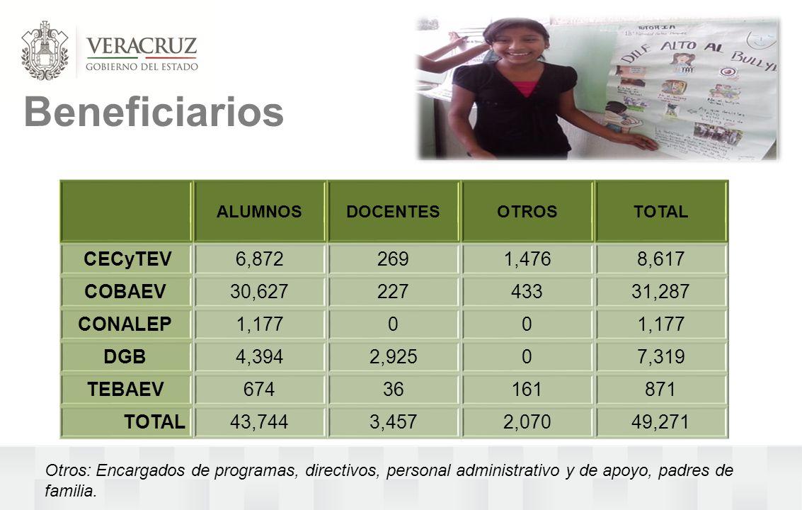 Beneficiarios ALUMNOSDOCENTESOTROSTOTAL CECyTEV6,8722691,4768,617 COBAEV30,62722743331,287 CONALEP1,17700 DGB4,3942,92507,319 TEBAEV67436161871 TOTAL43,7443,4572,07049,271 Otros: Encargados de programas, directivos, personal administrativo y de apoyo, padres de familia.