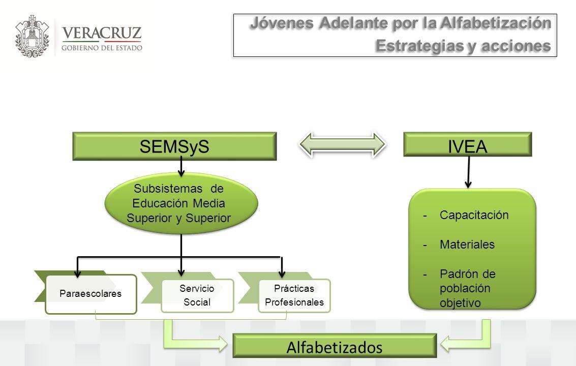 Jóvenes Adelante por la Alfabetización Estrategias y acciones Jóvenes Adelante por la Alfabetización Estrategias y acciones SEMSySIVEA Subsistemas de