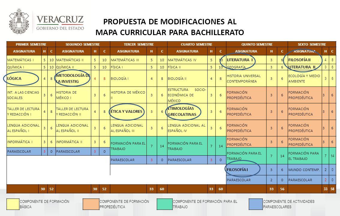 PROPUESTA DE MODIFICACIONES AL MAPA CURRICULAR PARA BACHILLERATO PRIMER SEMESTRESEGUNDO SEMESTRETERCER SEMESTRECUARTO SEMESTREQUINTO SEMESTRESEXTO SEMESTRE ASIGNATURAHC HC HC HC HC HC MATEMÁTICAS I510MATEMÁTICAS II510MATEMÁTICAS III510MATEMÁTICAS IV510 LITERATURA I 36 FILOSOFÍA II 48 QUÍMICA I510QUÍMICA II510FÍSICA I510FÍSICA II510GEOGRAFÍA36 LITERATURA II 36 LÓGICA 48 METODOLOGÍA DE LA INVESTIG 48BIOLOGÍA I48BIOLOGÍA II48 HISTORIA UNIVERSAL CONTEMPORÁNEA 36 ECOLOGÍA Y MEDIO AMBIENTE 36 INT.