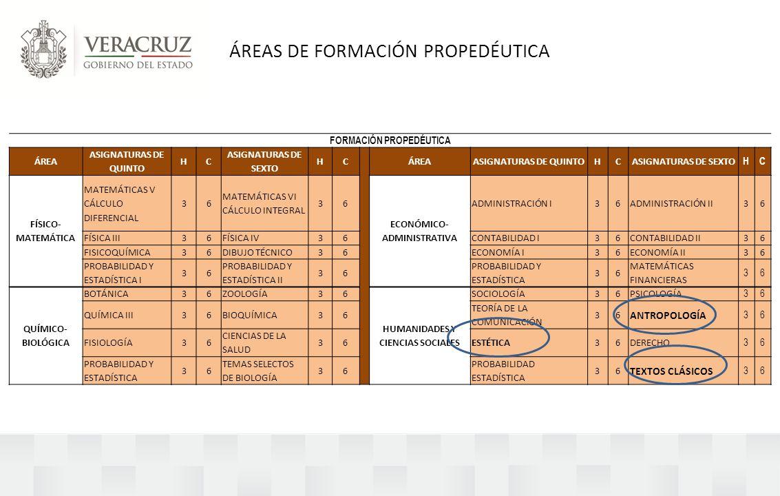 ÁREAS DE FORMACIÓN PROPEDÉUTICA FORMACIÓN PROPEDÉUTICA ÁREA ASIGNATURAS DE QUINTO HC ASIGNATURAS DE SEXTO HCÁREAASIGNATURAS DE QUINTOHCASIGNATURAS DE SEXTO HC FÍSICO- MATEMÁTICA MATEMÁTICAS V CÁLCULO DIFERENCIAL 36 MATEMÁTICAS VI CÁLCULO INTEGRAL 36 ECONÓMICO- ADMINISTRATIVA ADMINISTRACIÓN I36ADMINISTRACIÓN II36 FÍSICA III36FÍSICA IV36CONTABILIDAD I36CONTABILIDAD II36 FISICOQUÍMICA36DIBUJO TÉCNICO36ECONOMÍA I36ECONOMÍA II36 PROBABILIDAD Y ESTADÍSTICA I 36 PROBABILIDAD Y ESTADÍSTICA II 36 PROBABILIDAD Y ESTADÍSTICA 36 MATEMÁTICAS FINANCIERAS 36 QUÍMICO- BIOLÓGICA BOTÁNICA36ZOOLOGÍA36 HUMANIDADES Y CIENCIAS SOCIALES SOCIOLOGÍA36PSICOLOGÍA 36 QUÍMICA III36BIOQUÍMICA36 TEORÍA DE LA COMUNICACIÓN 36 ANTROPOLOGÍA 36 FISIOLOGÍA36 CIENCIAS DE LA SALUD 36ESTÉTICA36DERECHO 36 PROBABILIDAD Y ESTADÍSTICA 36 TEMAS SELECTOS DE BIOLOGÍA 36 PROBABILIDAD ESTADÍSTICA 36 TEXTOS CLÁSICOS 36