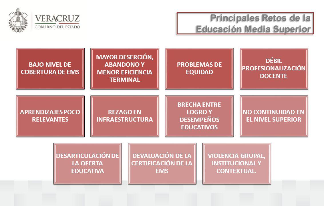 BAJO NIVEL DE COBERTURA DE EMS MAYOR DESERCIÓN, ABANDONO Y MENOR EFICIENCIA TERMINAL PROBLEMAS DE EQUIDAD DÉBIL PROFESIONALIZACIÓN DOCENTE APRENDIZAJES POCO RELEVANTES REZAGO EN INFRAESTRUCTURA BRECHA ENTRE LOGRO Y DESEMPEÑOS EDUCATIVOS NO CONTINUIDAD EN EL NIVEL SUPERIOR DESARTICULACIÓN DE LA OFERTA EDUCATIVA DEVALUACIÓN DE LA CERTIFICACIÓN DE LA EMS VIOLENCIA GRUPAL, INSTITUCIONAL Y CONTEXTUAL.