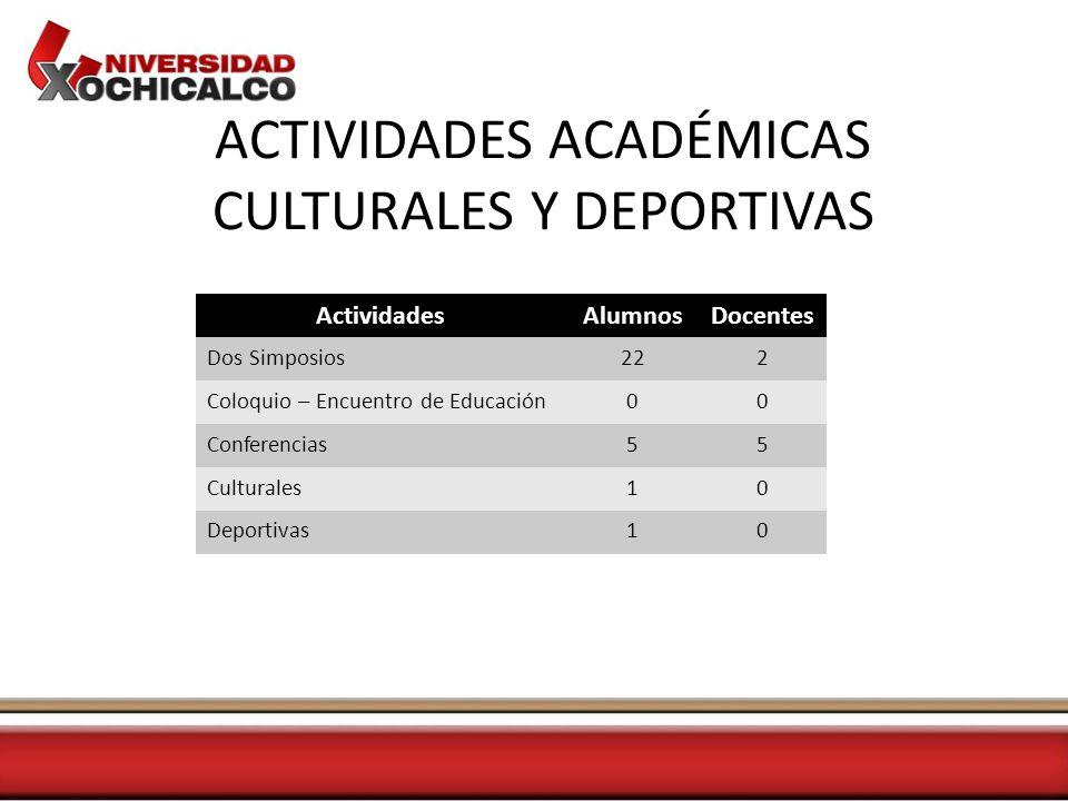 ACTIVIDADES ACADÉMICAS CULTURALES Y DEPORTIVAS ActividadesAlumnosDocentes Dos Simposios222 Coloquio – Encuentro de Educación00 Conferencias55 Culturales10 Deportivas10