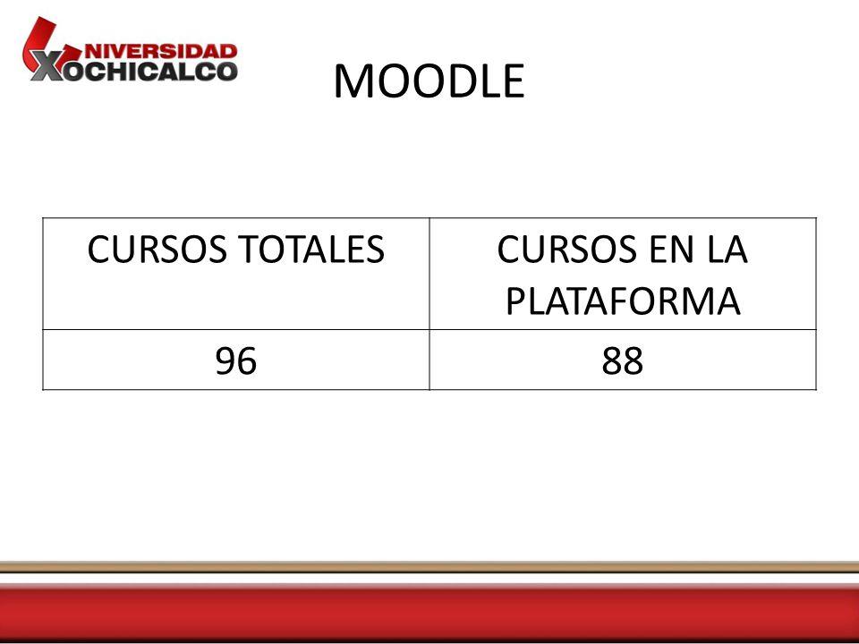 MOODLE CURSOS TOTALESCURSOS EN LA PLATAFORMA 9688