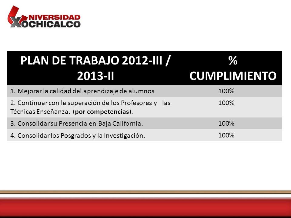 PLAN DE TRABAJO 2012-III / 2013-II % CUMPLIMIENTO 1.