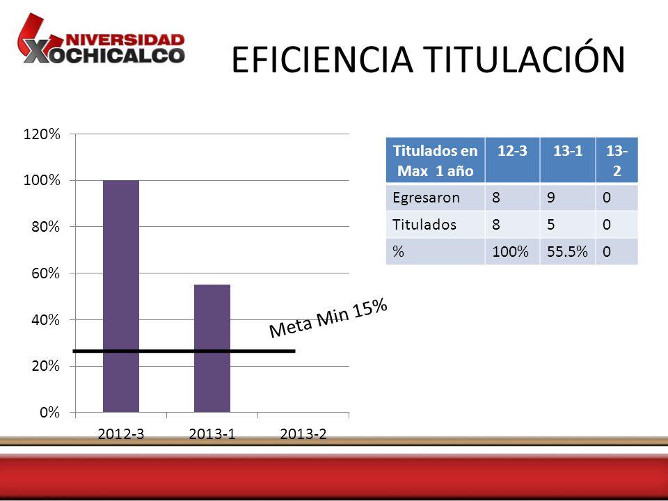 EFICIENCIA TITULACIÓN Titulados en Max 1 año 12-313-113- 2 Egresaron890 Titulados850 %100%55.5%0 Meta Min 15%