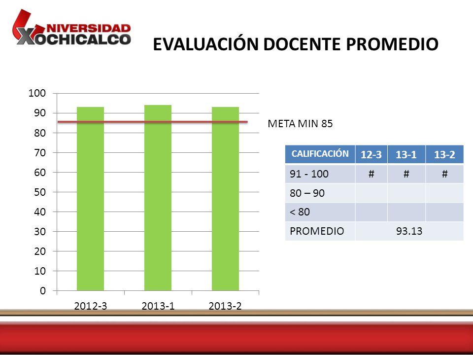 EVALUACIÓN DOCENTE PROMEDIO CALIFICACIÓN 12-313-113-2 91 - 100### 80 – 90 < 80 PROMEDIO93.13 META MIN 85